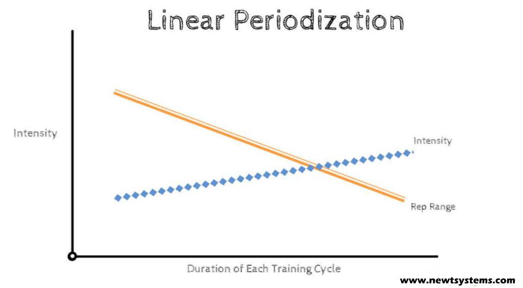 non linear periodization   The Perfect 105